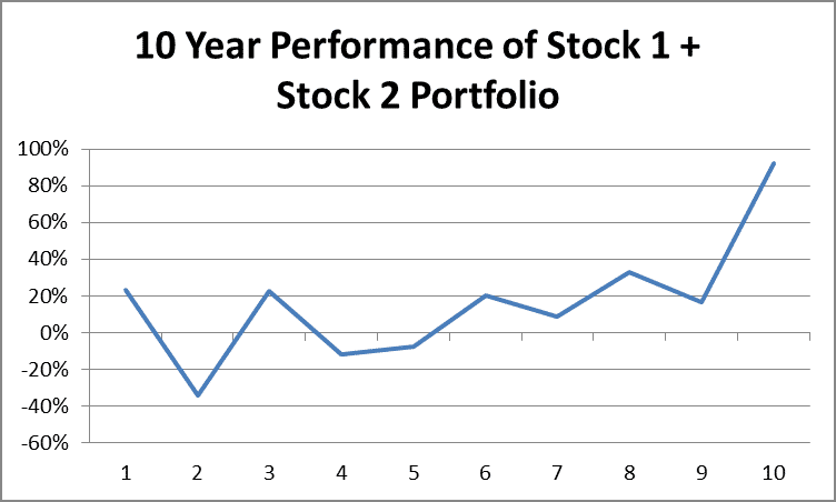 10 Year Returns of Stock 1 Plus Stock 2 by Fort Worth Registered Investment Advisor Hull Financial Planning