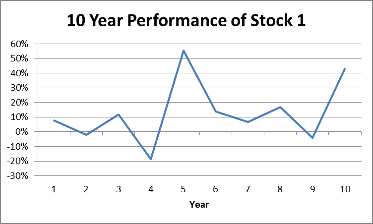 10 Year Returns of Stock 1 by Fort Worth Registered Investment Advisor Hull Financial Planning