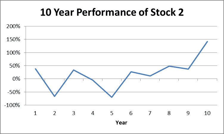 10 Year Returns of Stock 2 by Fort Worth Registered Investment Advisor Hull Financial Planning