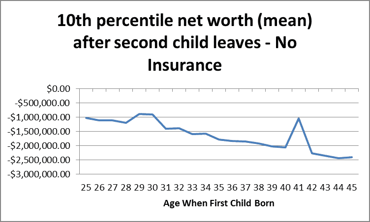10th Percentile Mean Net Worth After Second Child Leaves - No Insurance by Fort Worth Retirement Planner Hull Financial Planning