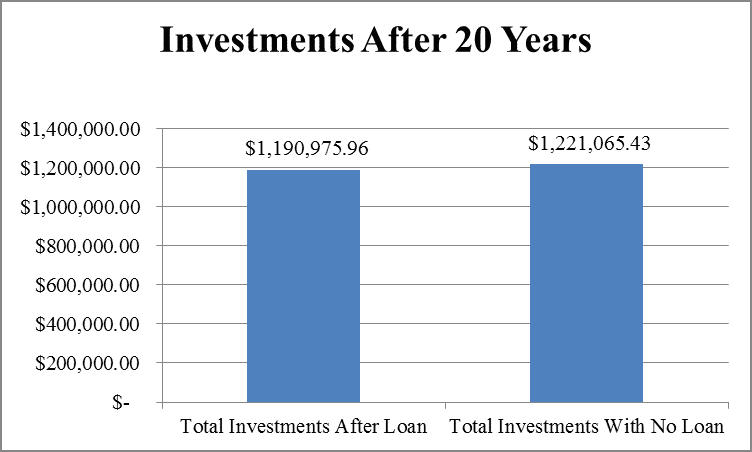 401k loan comparison after 20 years by Hull Financial Planning