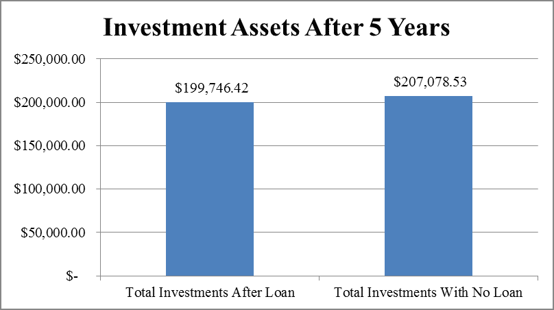 401k loan comparison after 5 years by Hull Financial Planning
