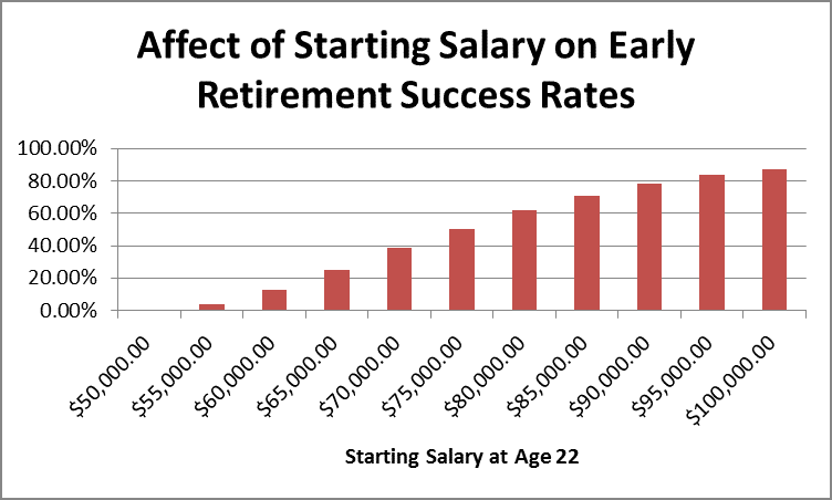 affect of starting salary on early retirement success rates