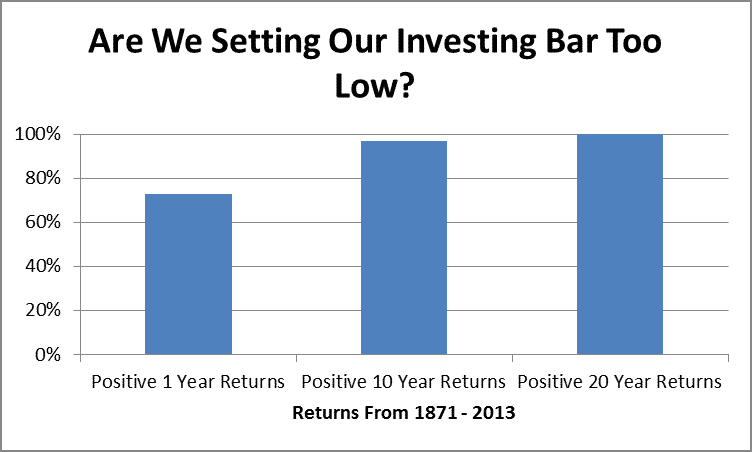 Probability of Positive Returns Over Time by Fort Worth Investment Advisor Hull Financial Planning