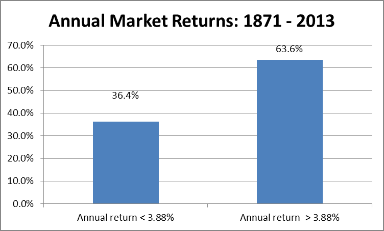 Average Annual Market Returns From 1871 to 2013 by Fort Worth Investment Advisor Hull Financial Planning