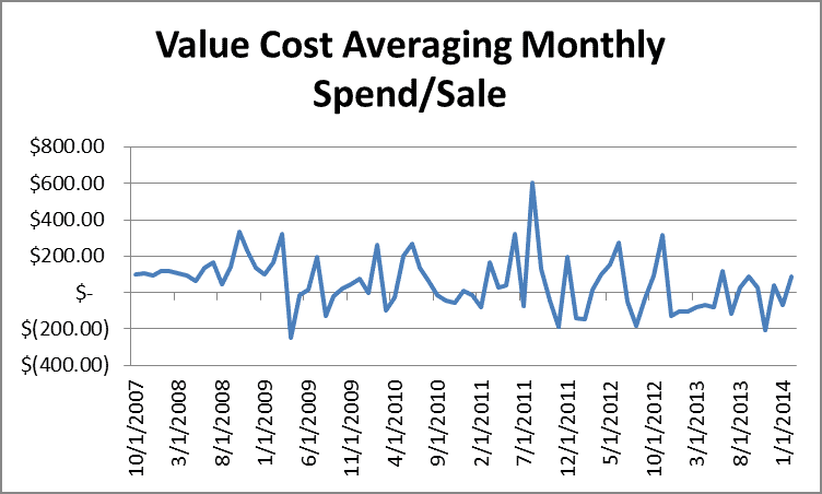 Monthly Costs of Value Cost Averaging by Fort Worth Registered Investment Advisor Hull Financial Planning