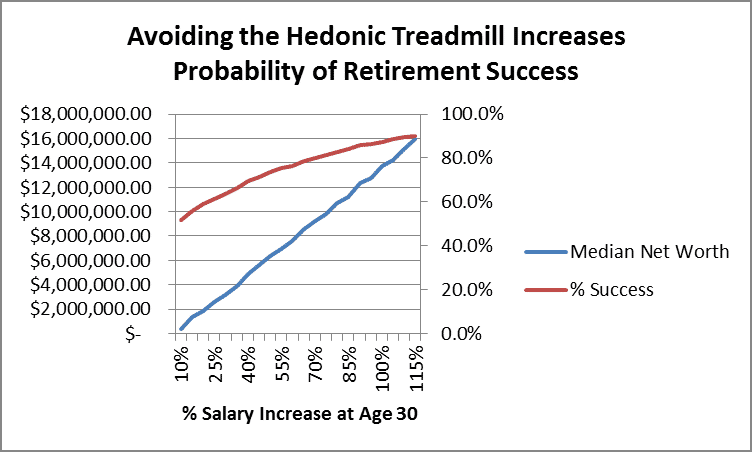 Earning more and avoid the hedonic treadmill to increase probability of having enough money in retirement by Fort Worth Financial Planner Hull Financial Planning