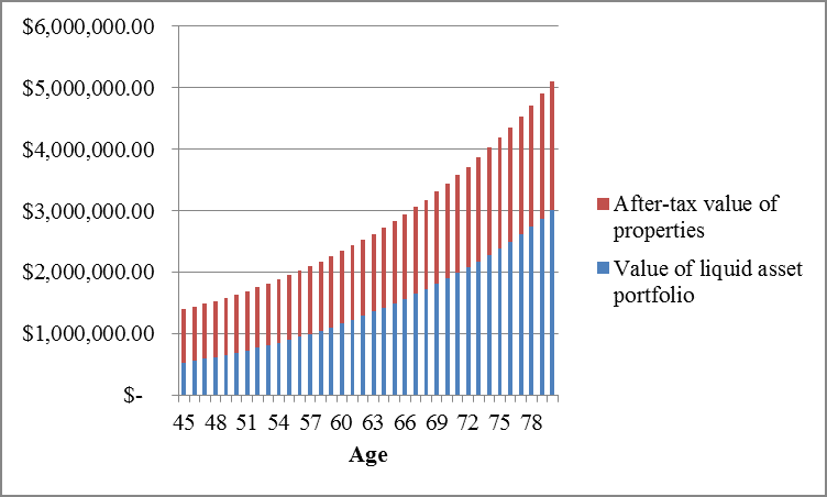 Early Retirement Income Properties and Portfolio Value by Hull Financial Planning