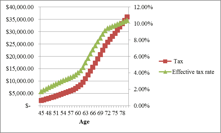 Early Retirement Income Taxes and Effective Rate by Hull Financial Planning