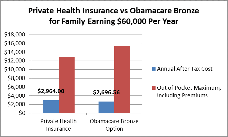 Private Health vs Obamacare Bronze for Family Earning $60,000 Annually by Hull Financial Planning