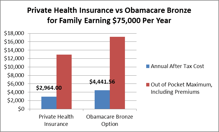 Private Health vs Obamacare Bronze for Family Earning $75,000 Annually by Hull Financial Planning