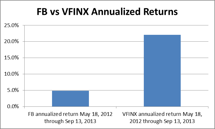 FB vs. VFINX performance by Hull Financial Planning