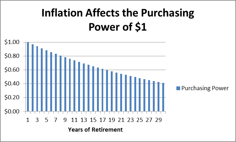 How Inflation Affects Buying Power by Fort Worth Retirement Planner Hull Financial Planning