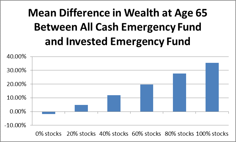 Mean Difference in Wealth From Investing Emergency Fund by Fort Worth Financial Planner Hull Financial Planning