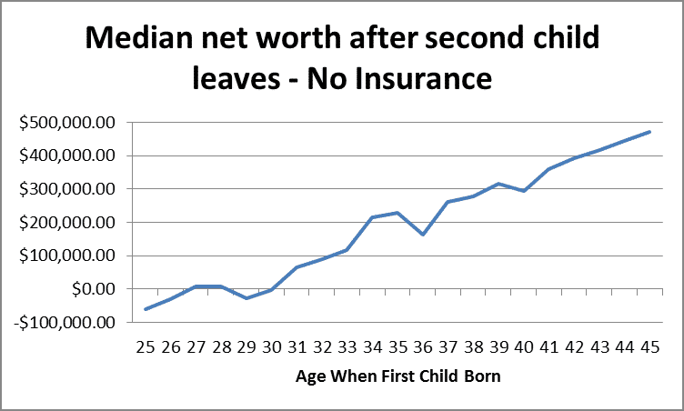 Median Net Worth After Second Child Leaves - No Insurance by Fort Worth Retirement Planner Hull Financial Planning