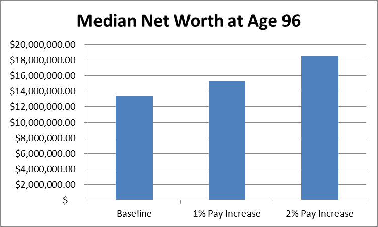 Median Net Worth at Age 96 From Working More Hours by Fort Worth Financial Planner Hull Financial Planning