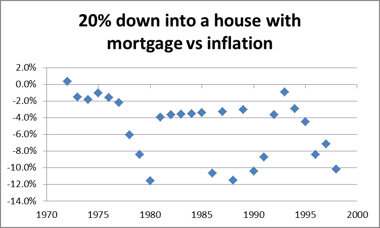 Mortgage vs Inflation Historical Performance by Fort Worth Financial Planner Hull Financial Planning
