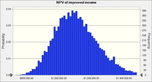 NPV of Increased Wages by Fort Worth Financial Planner Hull Financial Planning