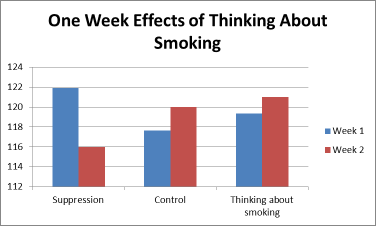 One Week Effects of Thinking About Smoking by Fort Worth Financial Planner Hull Financial Planning
