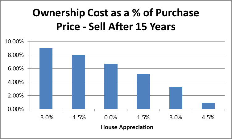 Home Ownership Costs as a Percentage of Purchase Price After 15 Years by Fort Worth Financial Planner Hull Financial Planning