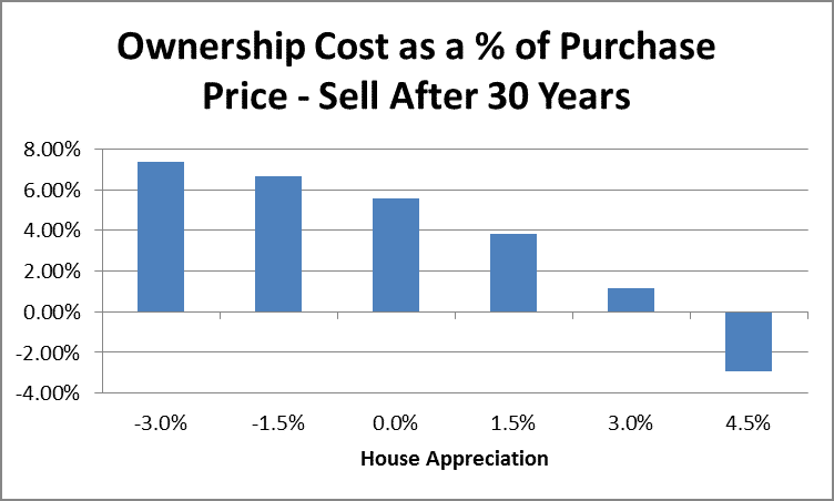 Home Ownership Costs as a Percentage of Purchase Price After 30 Years by Fort Worth Financial Planner Hull Financial Planning