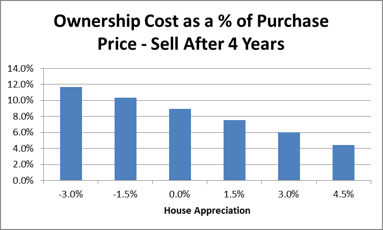 Home Ownership Costs as a Percentage of Purchase Price After 4 Years by Fort Worth Financial Planner Hull Financial Planning