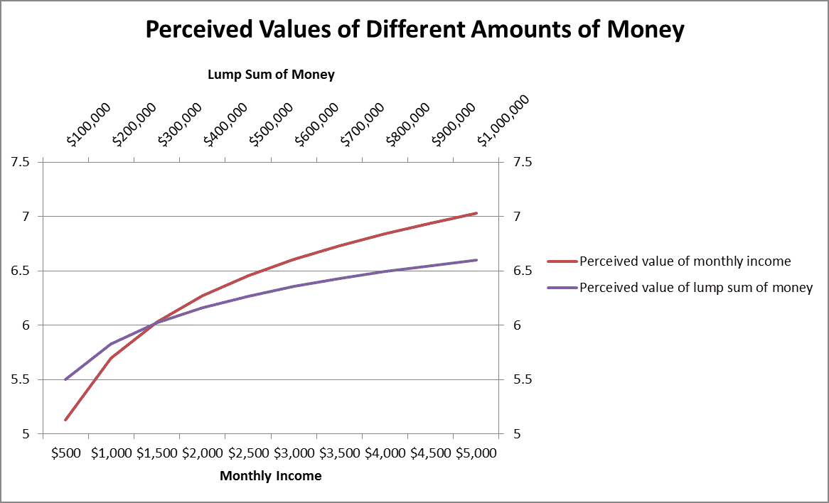 Perceived Values of Different Amounts of Money by Fort Worth Retirement Planner Hull Financial Planning