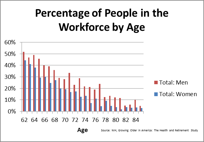 Percentage of People in the Workforce by Age by Fort Worth Retirement Planner Hull Financial Planning