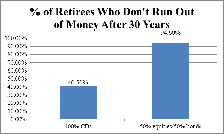 % of retirees who run out of money investing solely in CDs by Hull Financial Planning