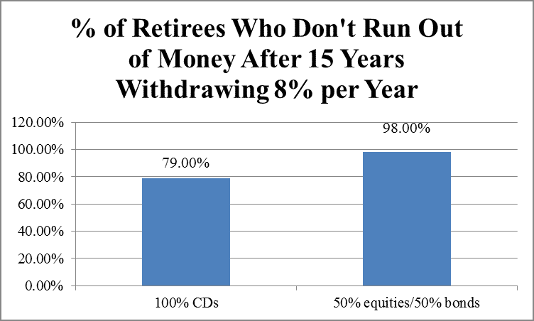 % of retirees who do run out of money withdrawing 8% per year by Hull Financial Planning