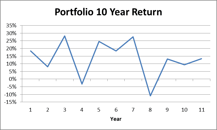 Portfolio 10 Year Return by Fort Worth Registered Investment Advisor Hull Financial Planning