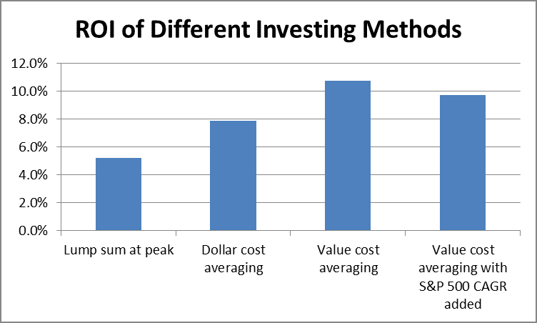 ROI of Different Investing Methods by Fort Worth Registered Investment Advisor Hull Financial Planning