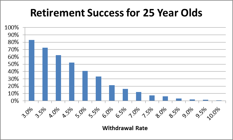 Retirement Success at Age 25 by Fort Worth Financial Planner Hull Financial Planning