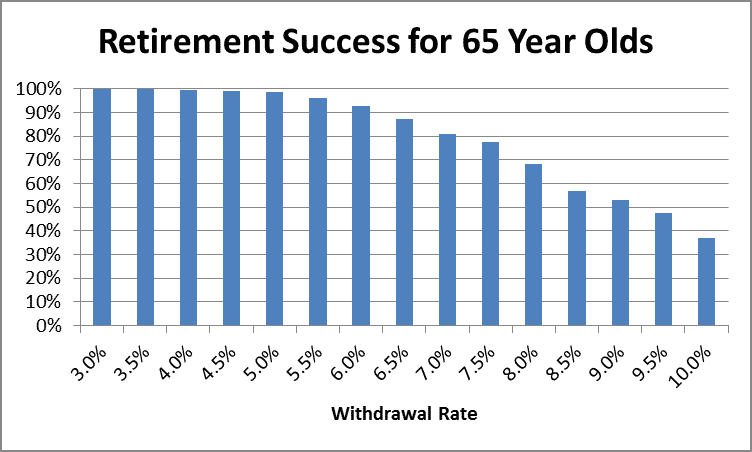 Retirement Success at Age 65 by Fort Worth Financial Planner Hull Financial Planning