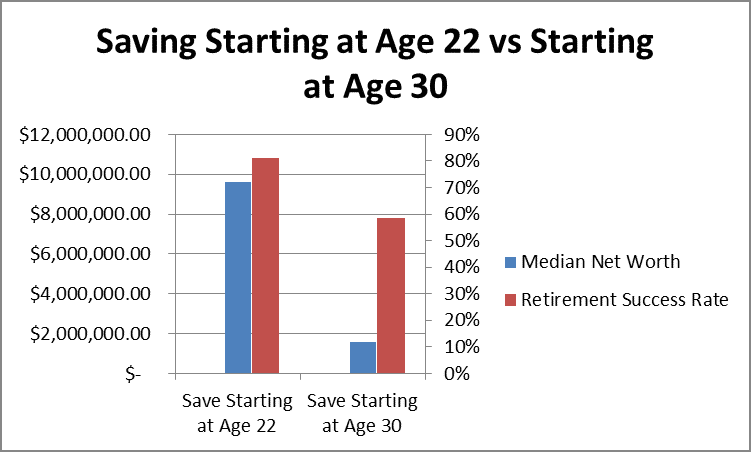 How Starting Investing At Age 22 Versus Age 30 Affects Net Worth and Retirement Success by Fort Worth Financial Planner Hull Financial Planning