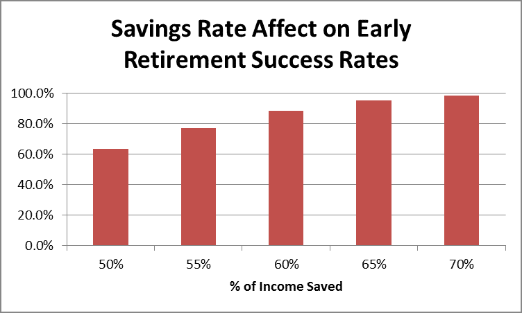 Savings Rate Affect on Early Retirement Success Rates by Fort Worth Financial Planner Hull Financial Planning