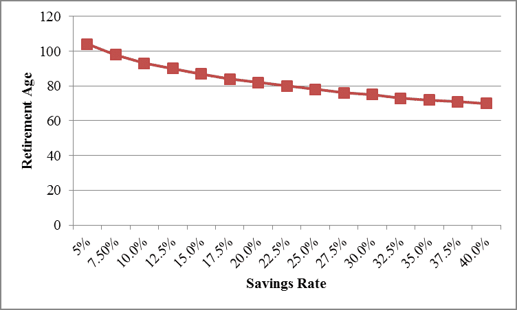 Savings Rate at Age 50 by Hull Financial Planning