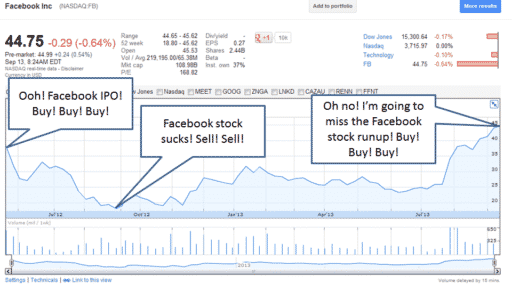 How the average market timer thinks about investing in FB stock by Hull Financial Planning