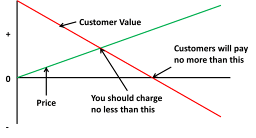 Value Creation Versus Value Capture by Fort Worth Small Businesss Advisor Hull Financial Planning