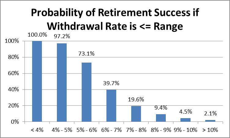 Withdrawal Rate Retirement Ranges by Financial Planner Fort Worth Hull Financial Planning